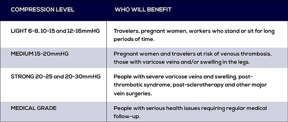 LIGHT 6-8, 10-15 and 12-16mmHG Travelers, pregnant women, workers who stand or sit for long periods of time MEDIUM 15-20mmHG Pregnant women and travelers at risk of venous thrombosis, those with varicose veins and/or swelling in the legs STRONG 20-25 and 20-30mmHG People with severe varicose veins and swelling, post-thrombotic syndrome, post-sclerotherapy and other major vein surgeries. MEDICAL GRADE People with serious health issues requiring regular medical follow-up.